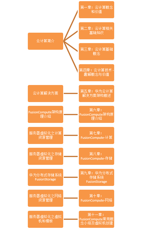 云计算NA大纲.png