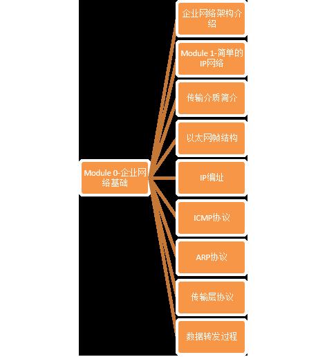 徐剑波数通NA大纲_01.png