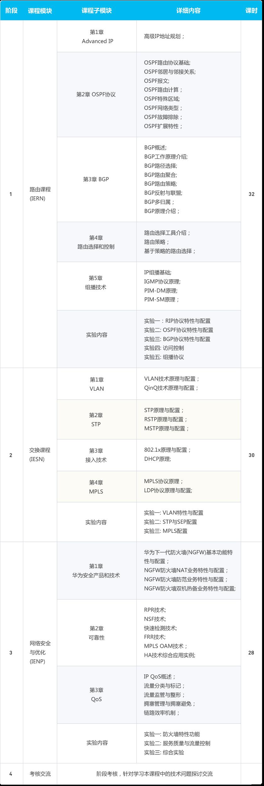 华为认证网络资深工程师-HCNP数通课程大纲