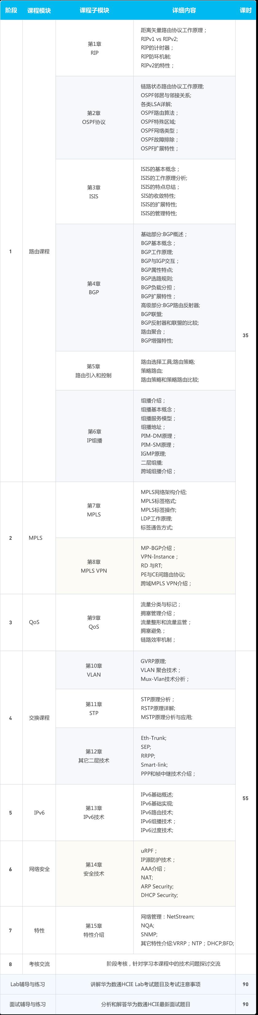 华为认证互联网专家-HCIE数通课程大纲