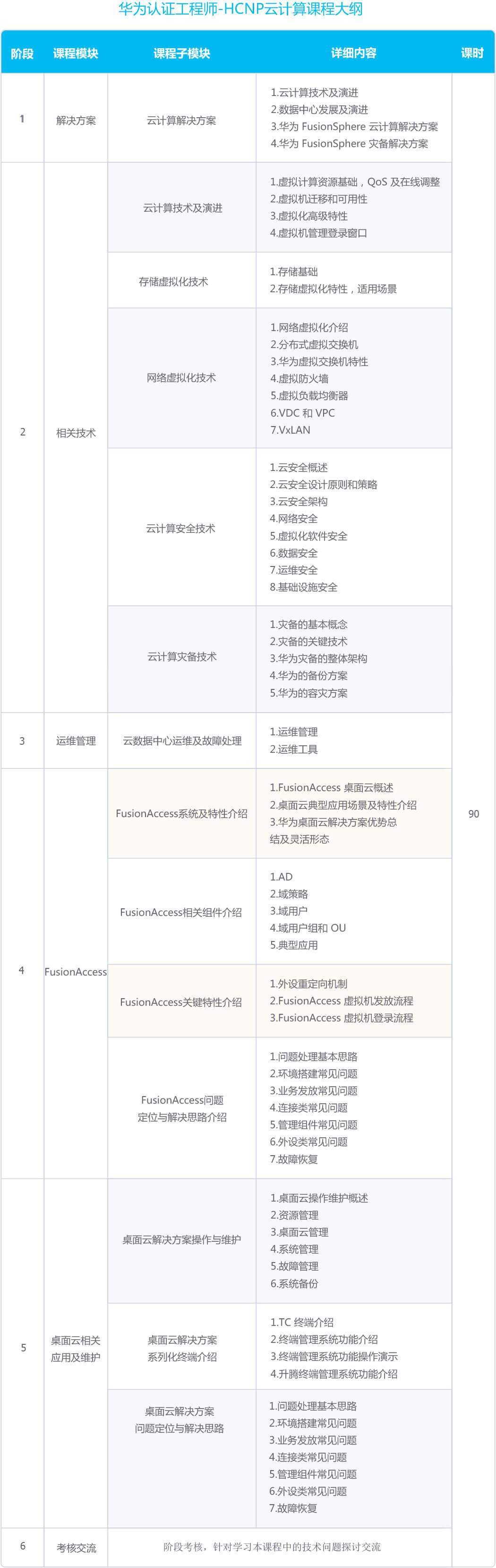 云计算HCNP课程大纲.jpg