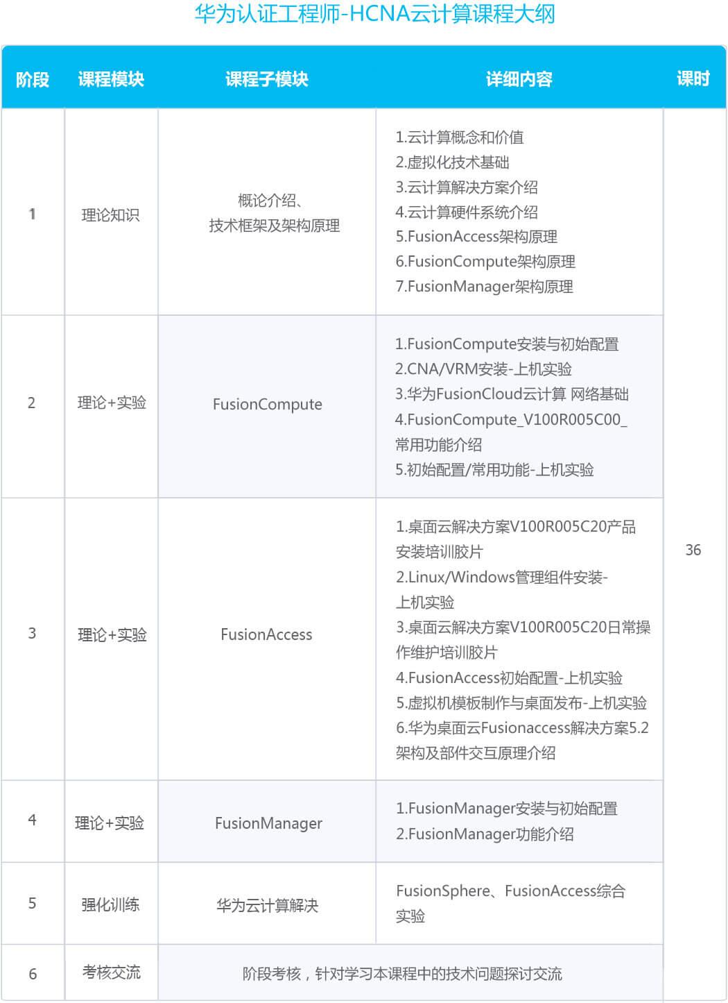云计算HCNA课程大纲.jpg